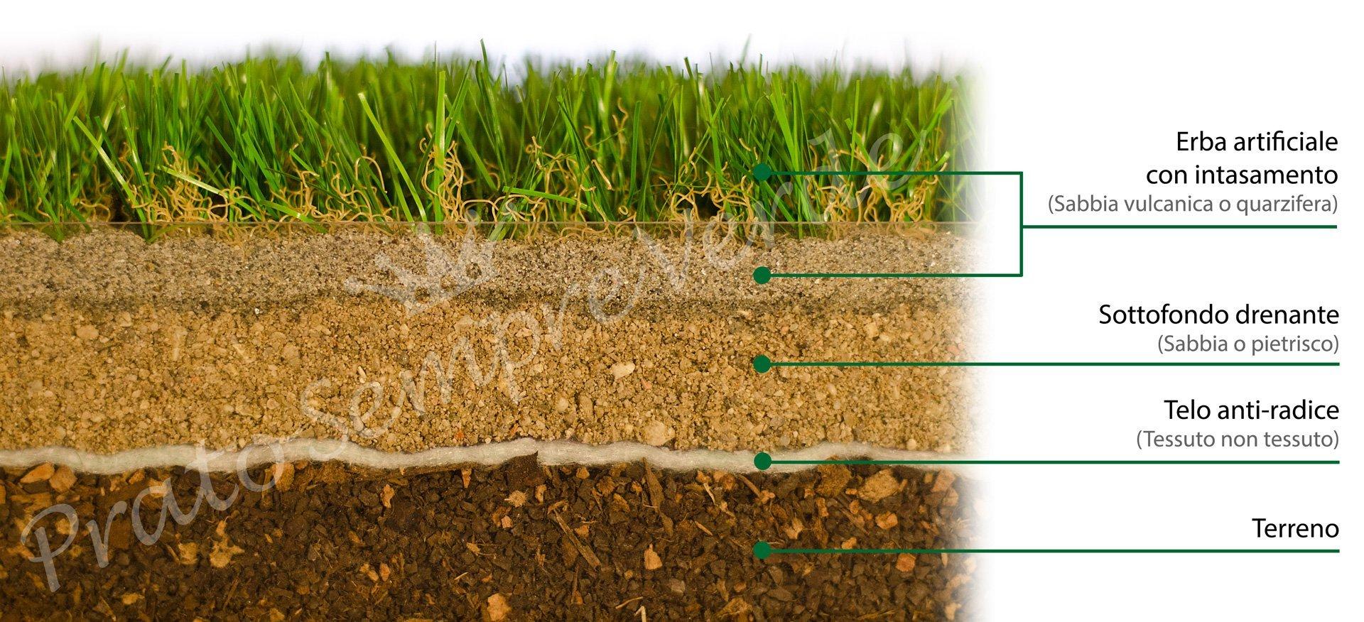 Da che strati composto un giardino in erba sintetica for Erba per giardino